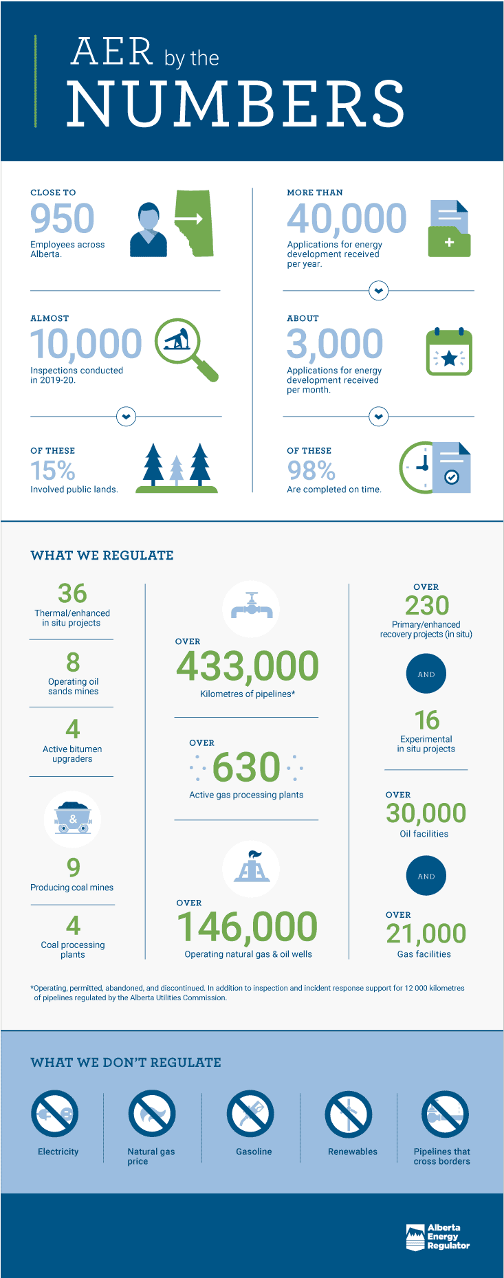 AER By The Numbers